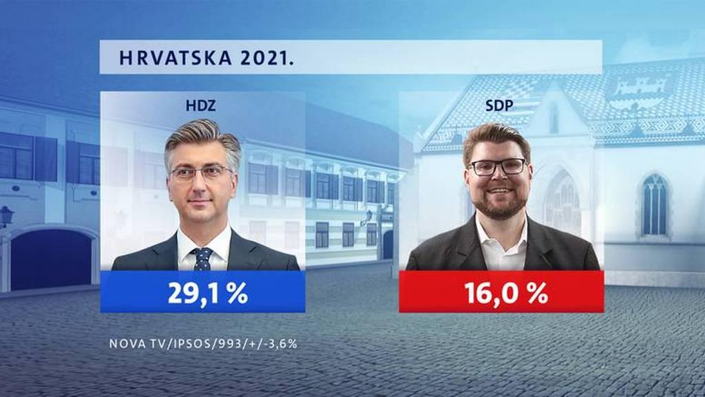 HDZ dvostruko jači od SDP-a, na trećem mjestu Možemo