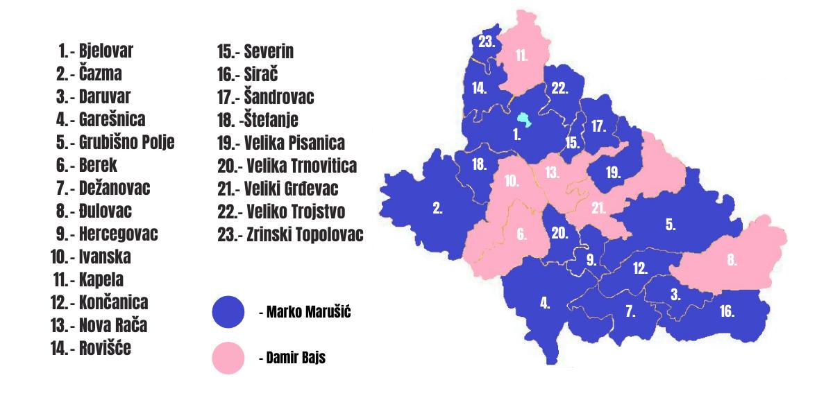 Marko Marušić osvojio 5.224 glasa više od Bajsa, osvojio sve gradove i 12 općina