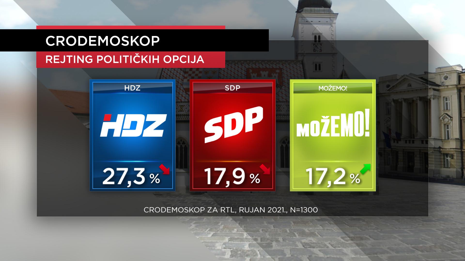 Novi CRO Demoskop: Najveća podrška HDZ-u, Domovinski pokret drastično pao